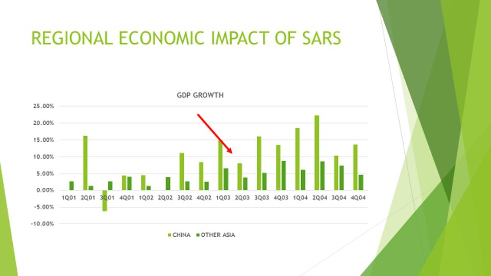 Regional Impact of SARS